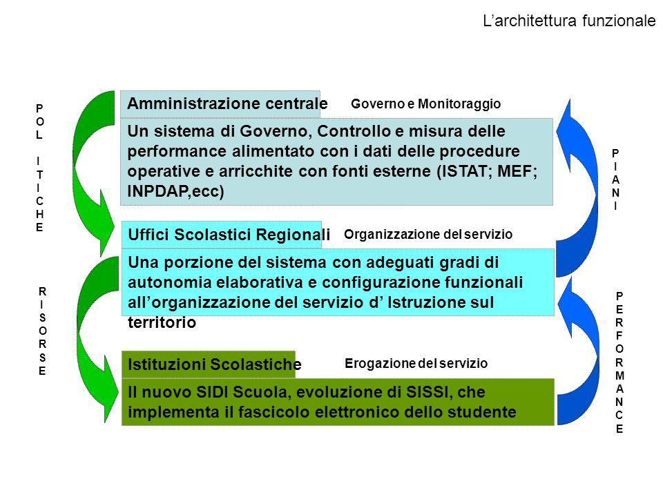 Governo e Monitoraggio Organizzazione del servizio Erogazione del servizio Un sistema di Governo, Controllo e misura delle performance alimentato con