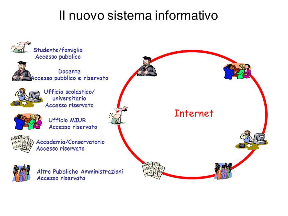 14 Internet Docente Accesso pubblico e riservato Ufficio scolastico/ universitario Accesso riservato Studente/famiglia Accesso pubblico Ufficio MIUR A