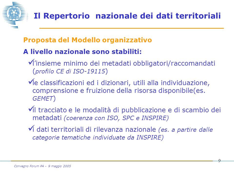 9 Convegno Forum PA - 9 maggio 2005 Proposta del Modello organizzativo A livello nazionale sono stabiliti: linsieme minimo dei metadati obbligatori/raccomandati ( profilo CE di ISO-19115 ) le classificazioni ed i dizionari, utili alla individuazione, comprensione e fruizione della risorsa disponibile(es.