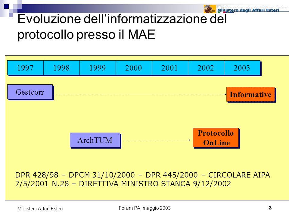 Forum PA, maggio 20033 Ministero Affari Esteri Evoluzione dellinformatizzazione del protocollo presso il MAE 1997 ArchTUM Gestcorr Informative Protocollo OnLine Protocollo OnLine 1998 1999 2000 2001 2002 2003 DPR 428/98 – DPCM 31/10/2000 – DPR 445/2000 – CIRCOLARE AIPA 7/5/2001 N.28 – DIRETTIVA MINISTRO STANCA 9/12/2002