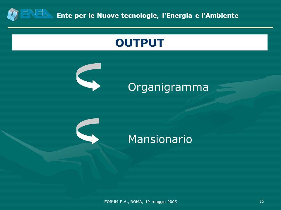 Ente per le Nuove tecnologie, l'Energia e l'Ambiente FORUM P.A., ROMA, 12 maggio 2005 15 Organigramma Mansionario OUTPUT