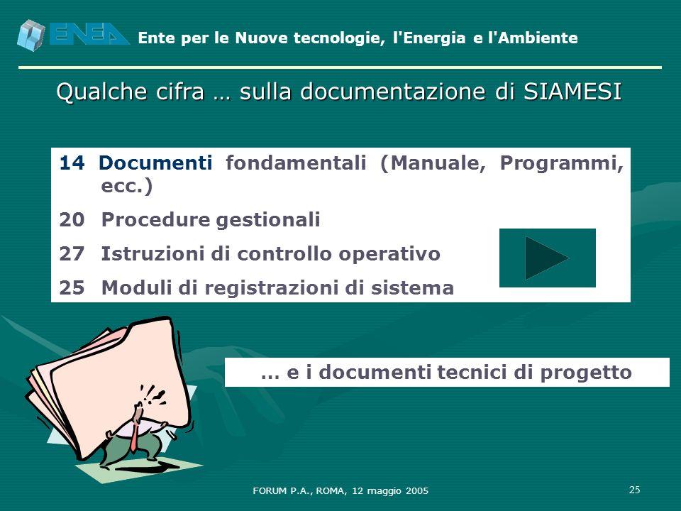 Ente per le Nuove tecnologie, l'Energia e l'Ambiente FORUM P.A., ROMA, 12 maggio 2005 25 Qualche cifra … sulla documentazione di SIAMESI 14 Documenti