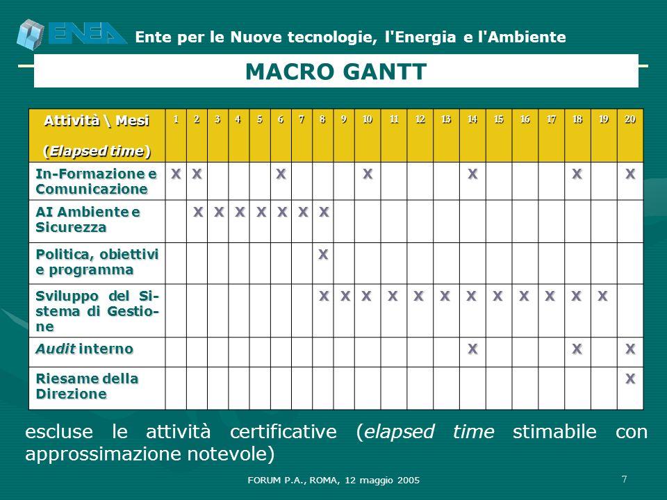 Ente per le Nuove tecnologie, l'Energia e l'Ambiente FORUM P.A., ROMA, 12 maggio 2005 7 Attività \ Mesi (Elapsed time) 1234567891011121314151617181920
