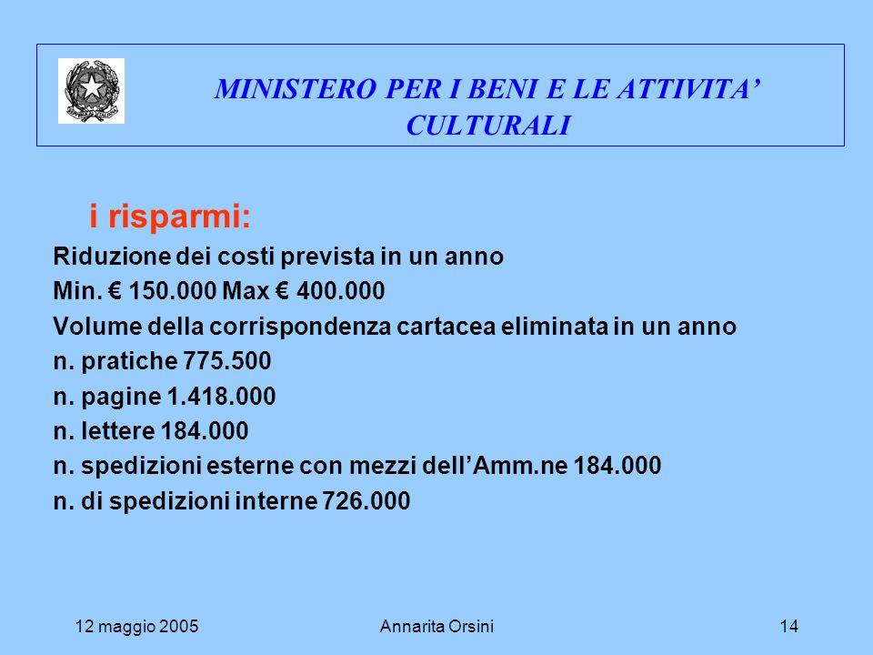 12 maggio 2005Annarita Orsini14 MINISTERO PER I BENI E LE ATTIVITA CULTURALI i risparmi: Riduzione dei costi prevista in un anno Min. 150.000 Max 400.