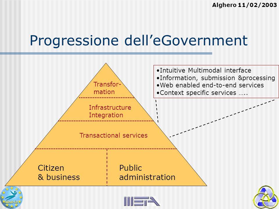 Alghero 11/02/2003 Progressione delleGovernment Transactional services Infrastructure Integration Transfor- mation Citizen & business Public administr