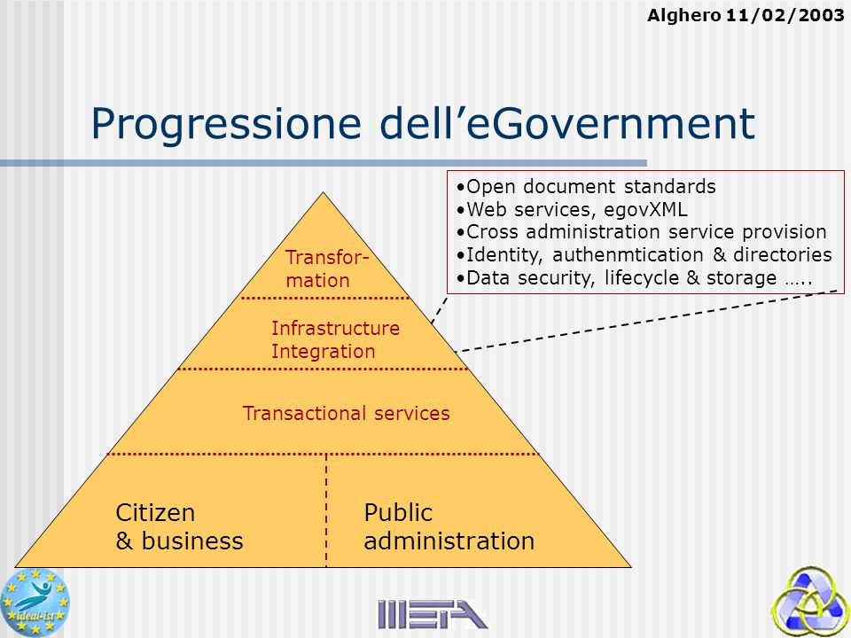 Alghero 11/02/2003 Progressione delleGovernment Open document standards Web services, egovXML Cross administration service provision Identity, authenmtication & directories Data security, lifecycle & storage …..