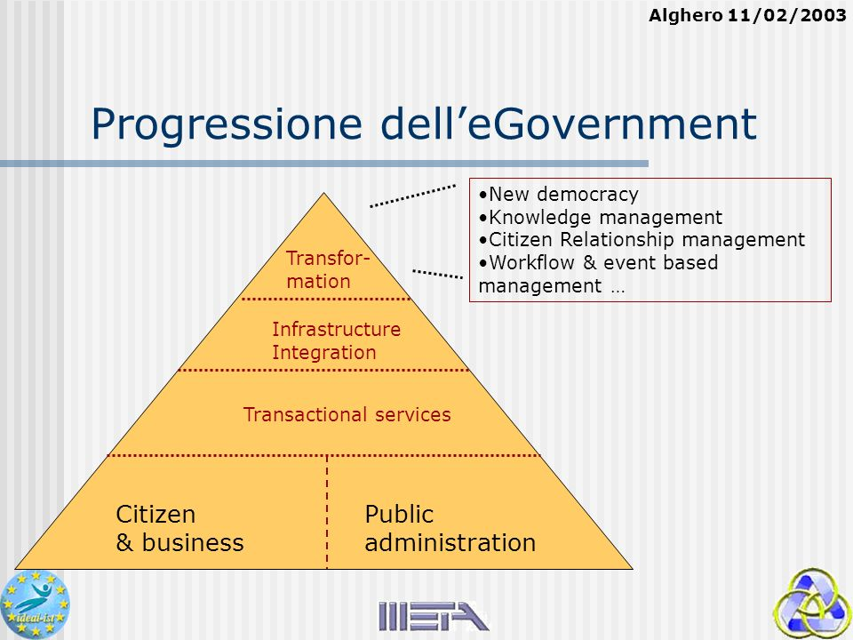 Alghero 11/02/2003 Progressione delleGovernment New democracy Knowledge management Citizen Relationship management Workflow & event based management … Transactional services Infrastructure Integration Transfor- mation Citizen & business Public administration