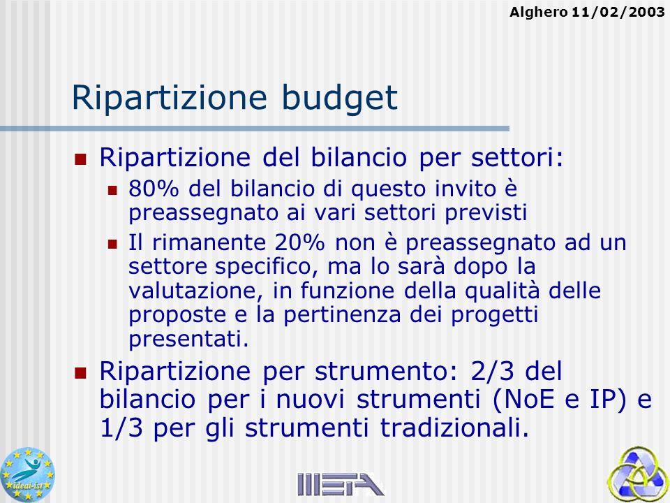 Alghero 11/02/2003 Ripartizione budget Ripartizione del bilancio per settori: 80% del bilancio di questo invito è preassegnato ai vari settori previsti Il rimanente 20% non è preassegnato ad un settore specifico, ma lo sarà dopo la valutazione, in funzione della qualità delle proposte e la pertinenza dei progetti presentati.