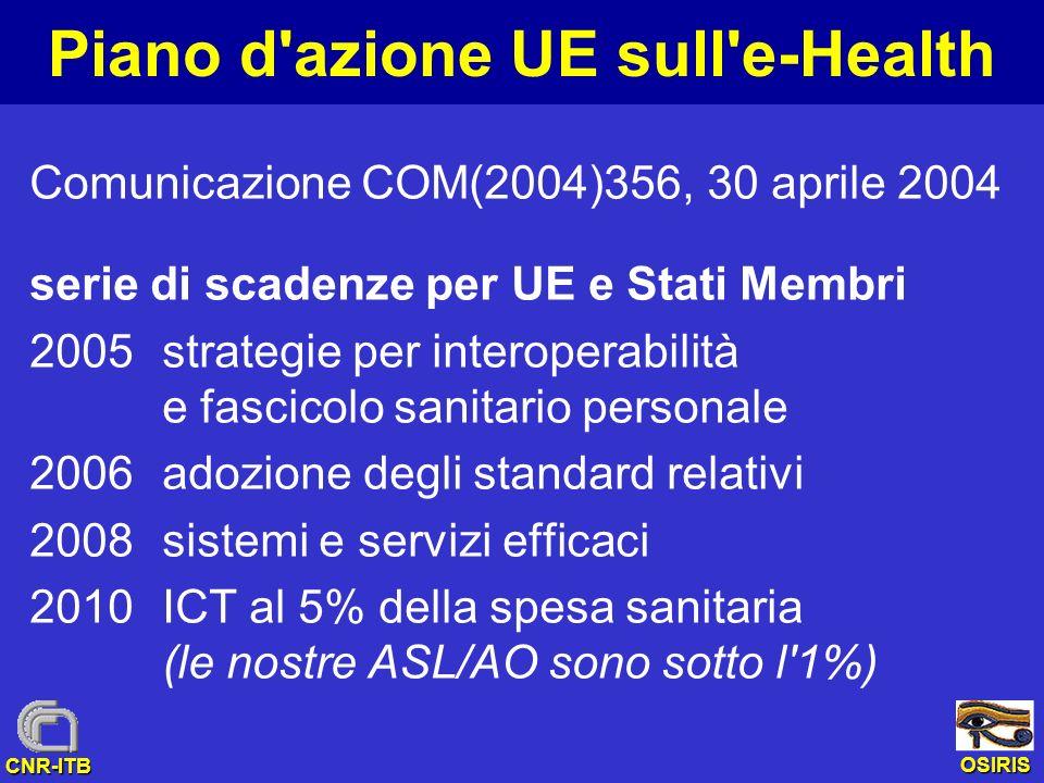 OSIRIS CNR-ITB Piano d azione UE sull e-Health Comunicazione COM(2004)356, 30 aprile 2004 serie di scadenze per UE e Stati Membri 2005strategie per interoperabilità e fascicolo sanitario personale 2006adozione degli standard relativi 2008sistemi e servizi efficaci 2010ICT al 5% della spesa sanitaria (le nostre ASL/AO sono sotto l 1%)