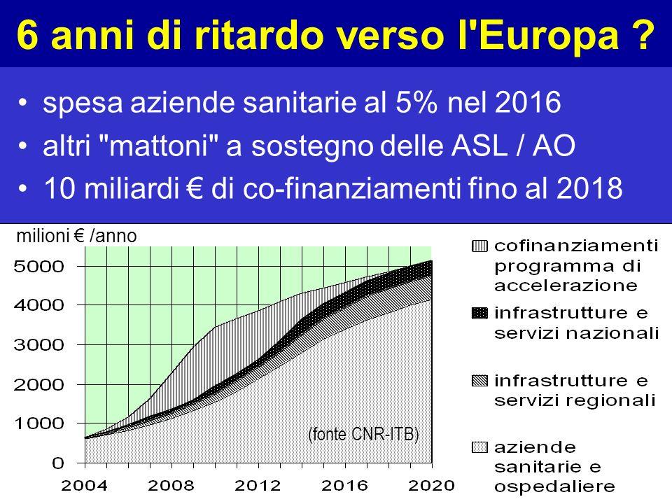 OSIRIS CNR-ITB 6 anni di ritardo verso l Europa .
