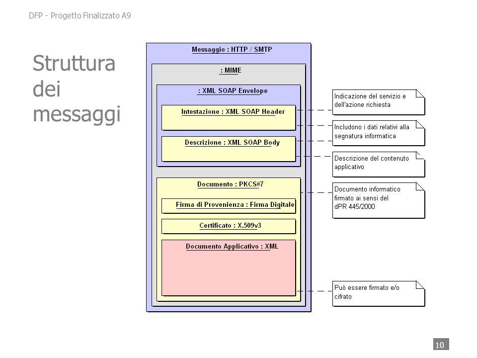 10 DFP - Progetto Finalizzato A9 Struttura dei messaggi