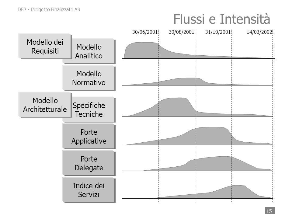 15 DFP - Progetto Finalizzato A9 Specifiche Tecniche Modello Normativo Modello Analitico Modello Architetturale Modello dei Requisiti Porte Applicative Porte Delegate Indice dei Servizi 30/06/200130/08/200131/10/2001 Flussi e Intensità 14/03/2002