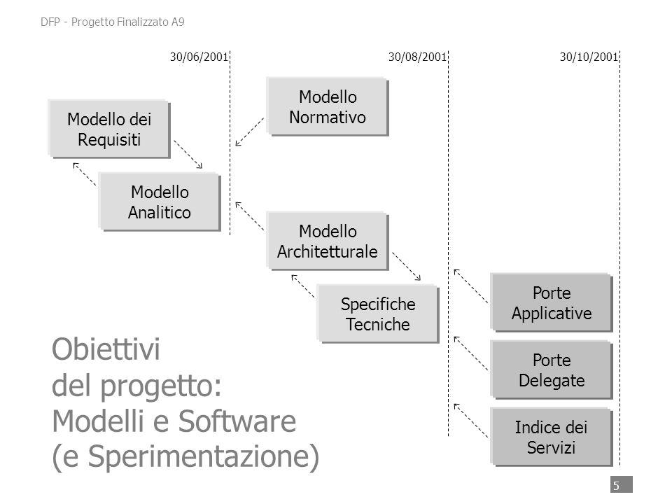 5 DFP - Progetto Finalizzato A9 Modello Normativo Modello Analitico Modello Architetturale Modello dei Requisiti Porte Applicative Porte Delegate Indice dei Servizi 30/06/200130/08/200130/10/2001 Specifiche Tecniche Obiettivi del progetto: Modelli e Software (e Sperimentazione)