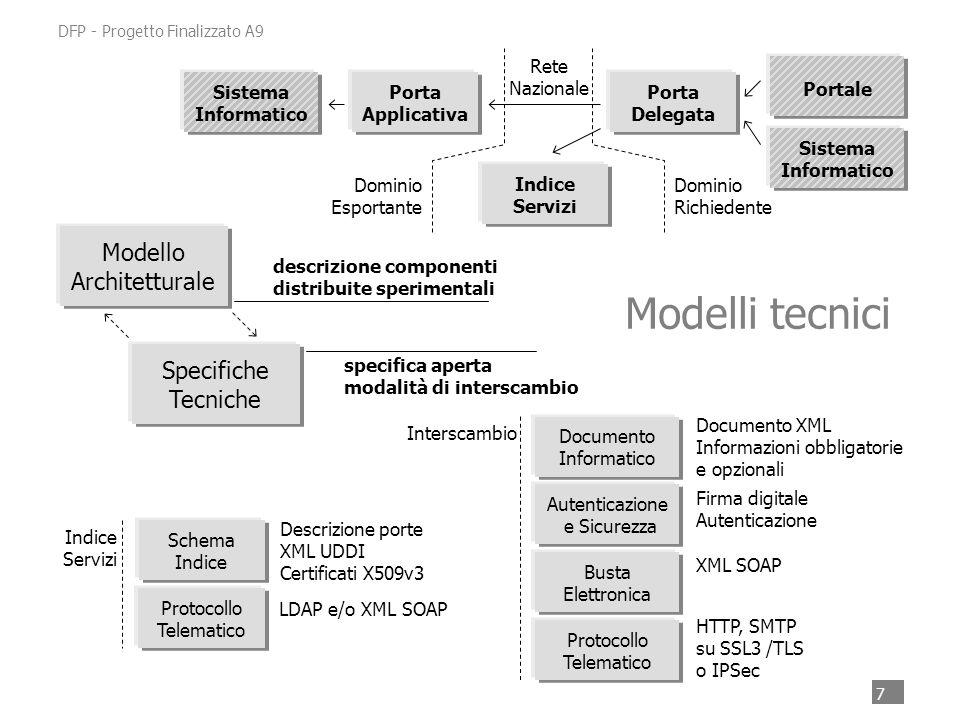 7 DFP - Progetto Finalizzato A9 Sistema Informatico Specifiche Tecniche Modello Architetturale Porta Applicativa Porta Delegata Indice Servizi Portale Dominio Esportante Dominio Richiedente Rete Nazionale Protocollo Telematico Busta Elettronica Autenticazione e Sicurezza Documento Informatico Modelli tecnici HTTP, SMTP su SSL3 /TLS o IPSec XML SOAP Firma digitale Autenticazione Documento XML Informazioni obbligatorie e opzionali Interscambio LDAP e/o XML SOAP Descrizione porte XML UDDI Certificati X509v3 Indice Servizi descrizione componenti distribuite sperimentali specifica aperta modalità di interscambio Protocollo Telematico Schema Indice
