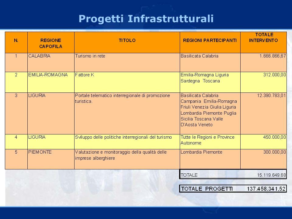 Progetti Infrastrutturali