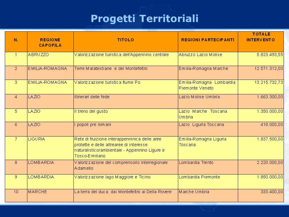 Progetti Territoriali
