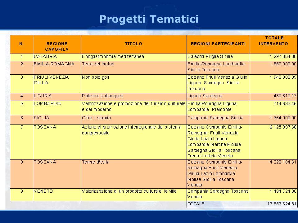 Progetti Tematici