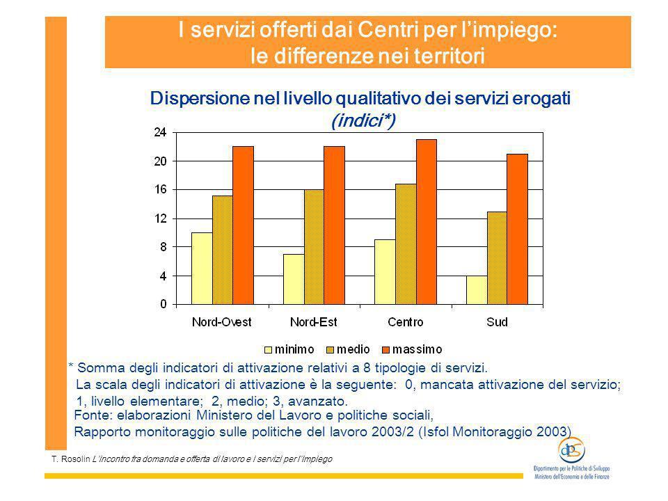 T. Rosolin Lincontro fra domanda e offerta di lavoro e i servizi per limpiego I servizi offerti dai Centri per limpiego: le differenze nei territori D