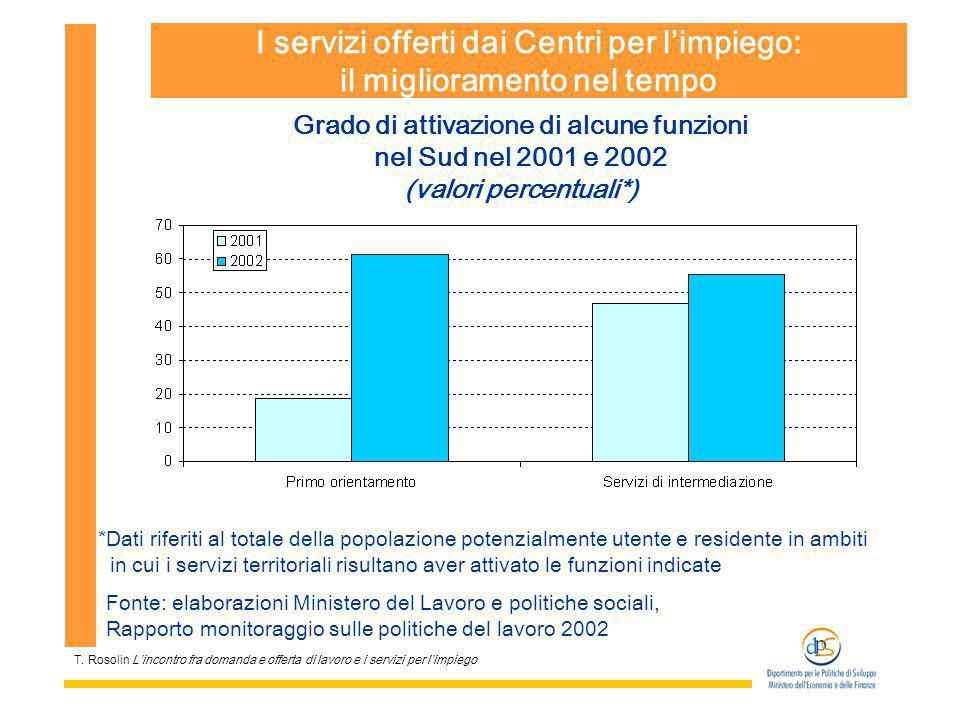 T. Rosolin Lincontro fra domanda e offerta di lavoro e i servizi per limpiego I servizi offerti dai Centri per limpiego: il miglioramento nel tempo Gr