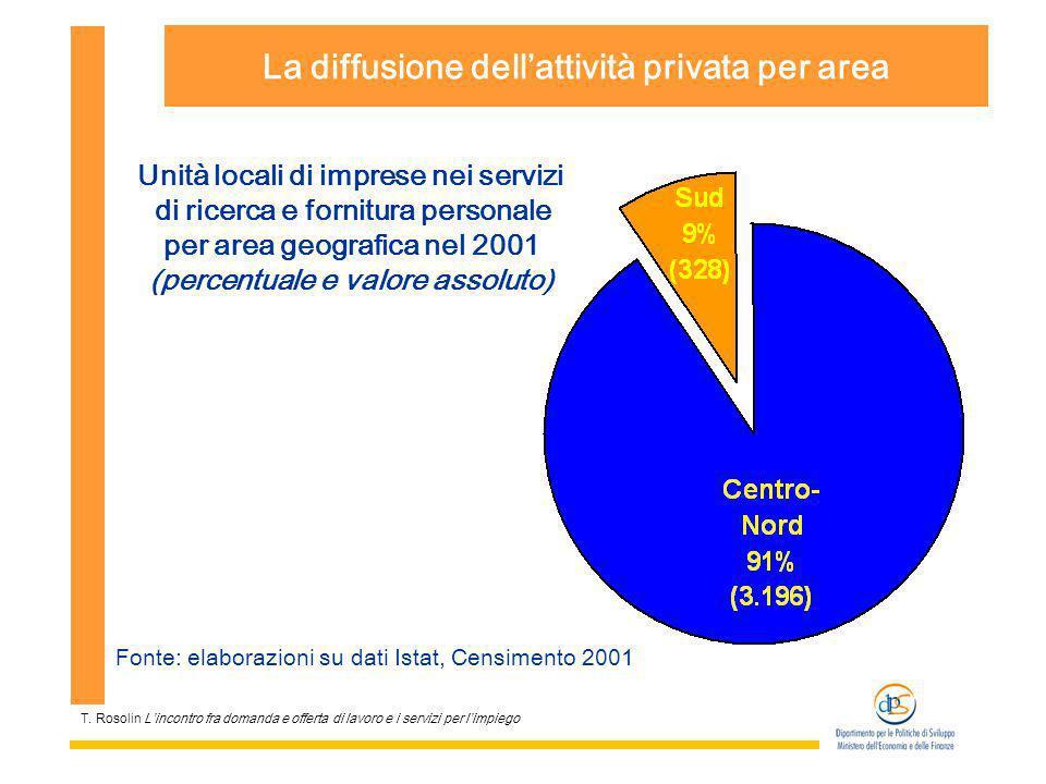T. Rosolin Lincontro fra domanda e offerta di lavoro e i servizi per limpiego La diffusione dellattività privata per area Fonte: elaborazioni su dati