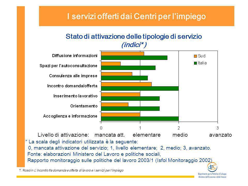 T. Rosolin Lincontro fra domanda e offerta di lavoro e i servizi per limpiego I servizi offerti dai Centri per limpiego Stato di attivazione delle tip