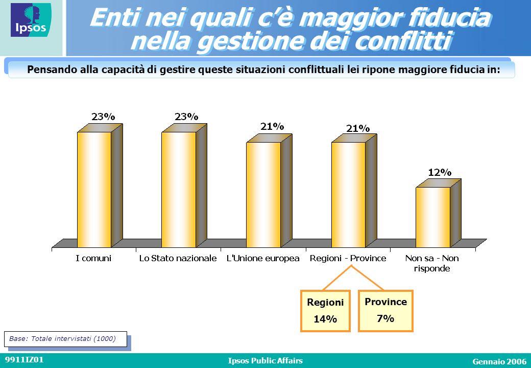 Gennaio 2006 Ipsos Public Affairs 9911IZ01 Enti nei quali cè maggior fiducia nella gestione dei conflitti Enti nei quali cè maggior fiducia nella gest