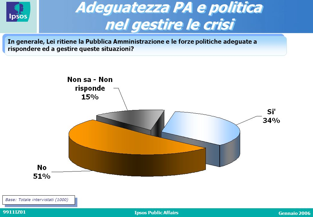 Gennaio 2006 Ipsos Public Affairs 9911IZ01 In generale, Lei ritiene la Pubblica Amministrazione e le forze politiche adeguate a rispondere ed a gestire queste situazioni.
