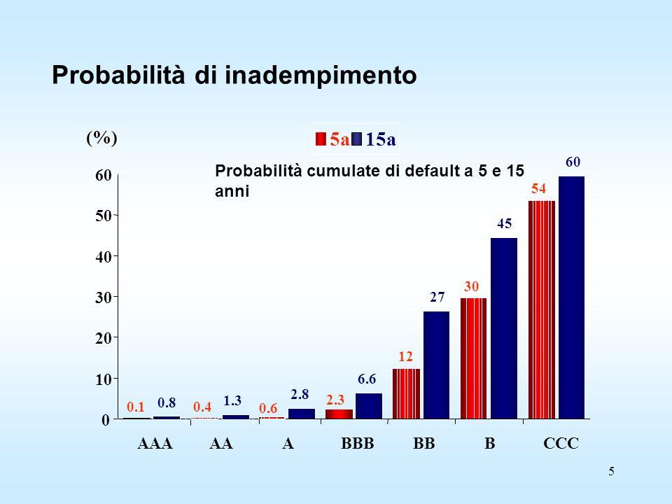 5 Probabilità di inadempimento 0.8 1.3 2.8 6.6 27 45 60 0.10.4 0.6 2.3 12 30 54 0 10 20 30 40 50 60 AAAAAABBBBBBCCC 5a15a (%) Probabilità cumulate di default a 5 e 15 anni