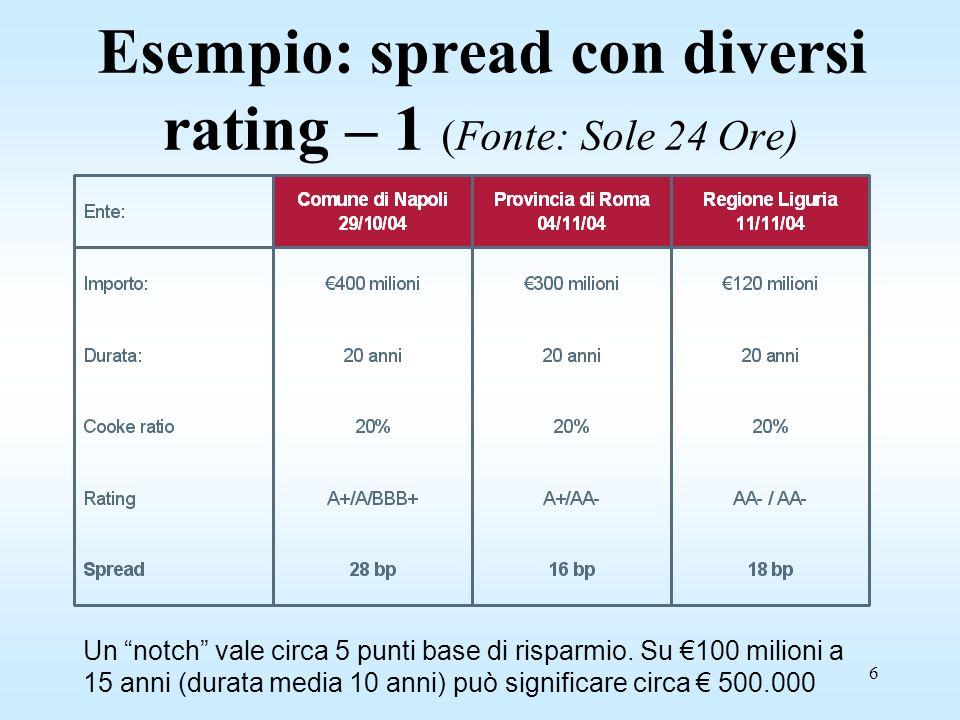 6 Esempio: spread con diversi rating – 1 (Fonte: Sole 24 Ore) Un notch vale circa 5 punti base di risparmio.