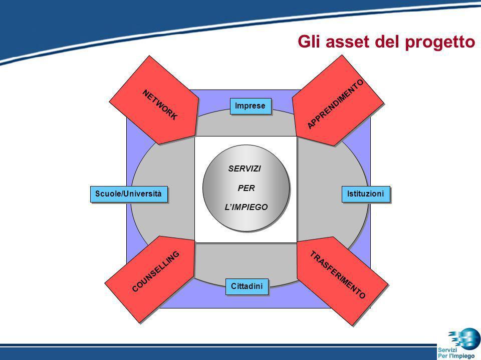 Gli asset del progetto SERVIZI PER LIMPIEGO SERVIZI PER LIMPIEGO Scuole/Università Istituzioni APPRENDIMENTO Imprese Cittadini COUNSELLING NETWORK TRASFERIMENTO