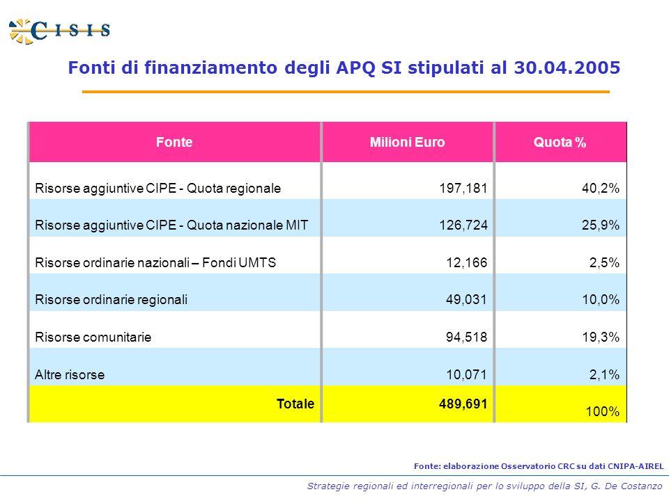 Strategie regionali ed interregionali per lo sviluppo della SI, G. De Costanzo Fonti di finanziamento degli APQ SI stipulati al 30.04.2005 Fonte: elab