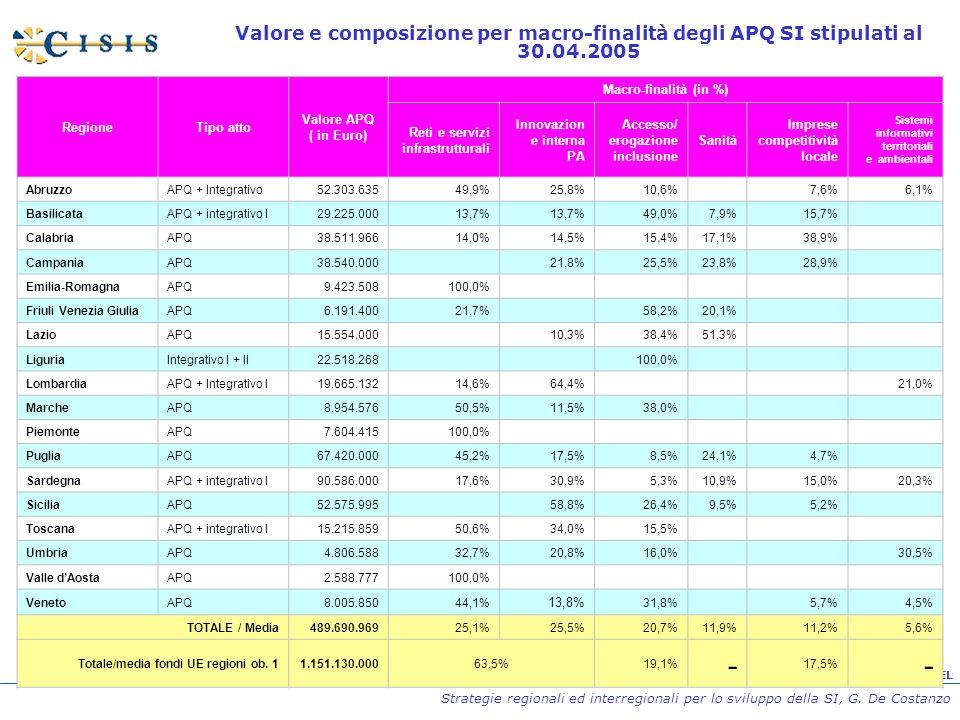 Strategie regionali ed interregionali per lo sviluppo della SI, G. De Costanzo Valore e composizione per macro-finalità degli APQ SI stipulati al 30.0
