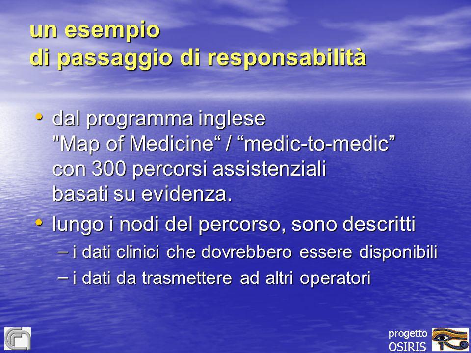 progetto OSIRIS un esempio di passaggio di responsabilità dal programma inglese