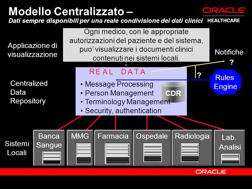 Applicazione di visualizzazione Sistemi Locali Centralized Data Repository CDR Message Processing Person Management Terminology Management Security, authentication R EAL D A T A Rules Engine .