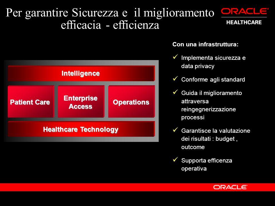 Healthcare Technology Patient Care Operations Enterprise Access Intelligence Per garantire Sicurezza e il miglioramento efficacia - efficienza Con una