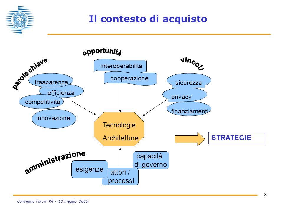 8 Convegno Forum PA - 13 maggio 2005 Il contesto di acquisto Tecnologie Architetture efficienza competitività innovazione trasparenza privacy STRATEGIE capacità di governo attori / processi esigenze interoperabilitàcooperazione sicurezza finanziamenti