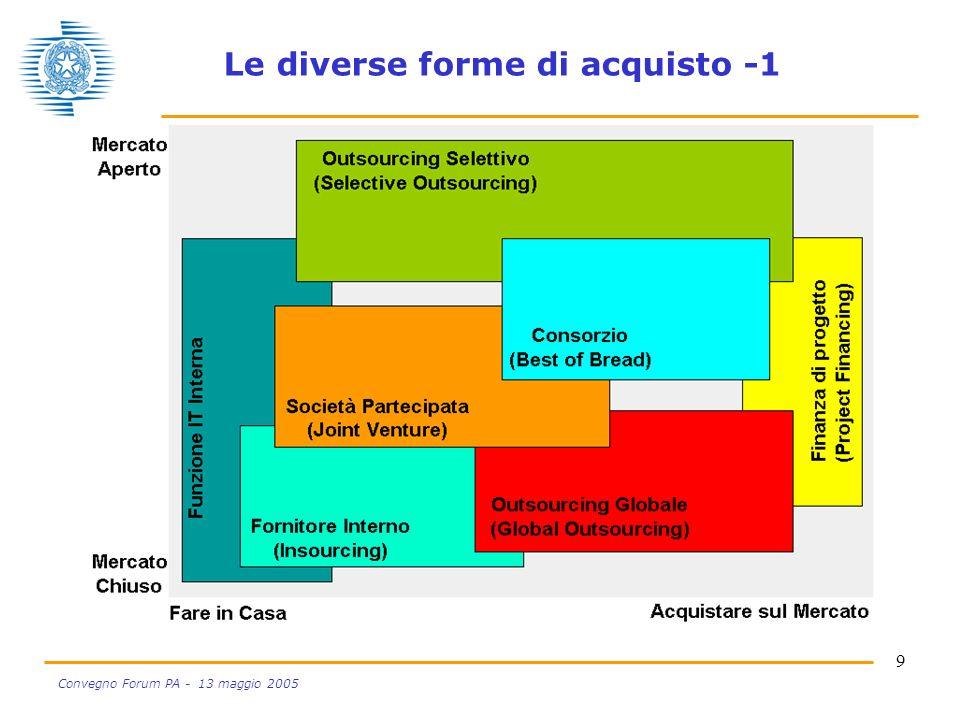 9 Convegno Forum PA - 13 maggio 2005 Le diverse forme di acquisto -1