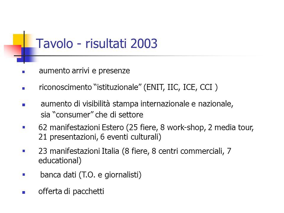 Tavolo - risultati 2003 aumento di visibilità stampa internazionale e nazionale, sia consumer che di settore aumento arrivi e presenze riconoscimento