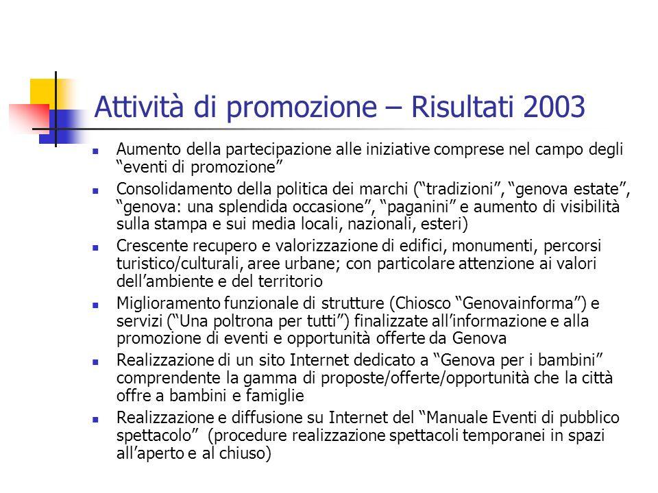 Attività di promozione – Risultati 2003 Aumento della partecipazione alle iniziative comprese nel campo degli eventi di promozione Consolidamento dell