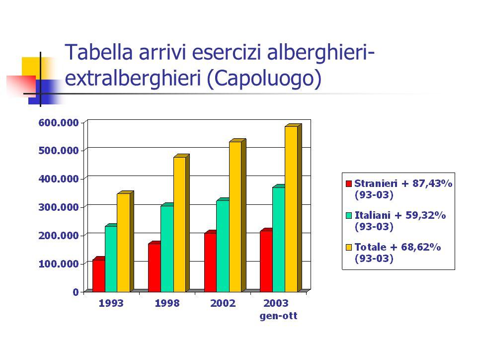 Tabella arrivi esercizi alberghieri- extralberghieri (Capoluogo)