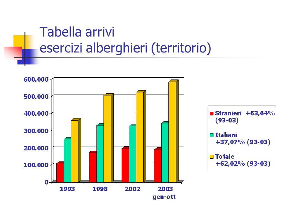 Tabella arrivi esercizi alberghieri (territorio)