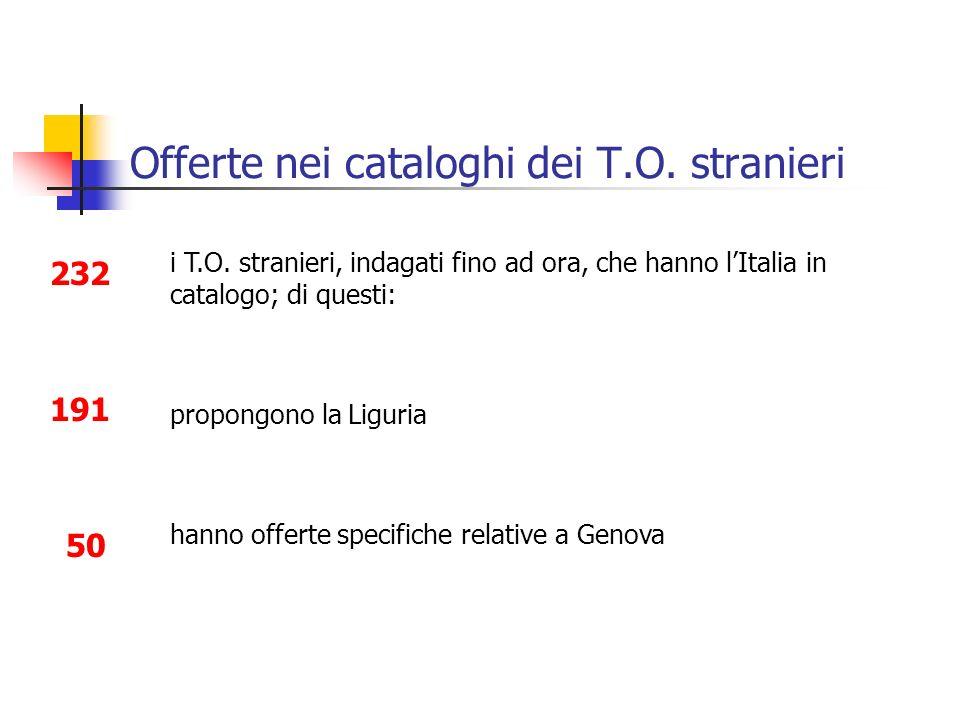 Offerte nei cataloghi dei T.O. stranieri propongono la Liguria i T.O. stranieri, indagati fino ad ora, che hanno lItalia in catalogo; di questi: 50 ha