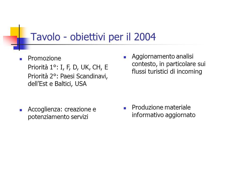 Tavolo - obiettivi per il 2004 Produzione materiale informativo aggiornato Aggiornamento analisi contesto, in particolare sui flussi turistici di inco