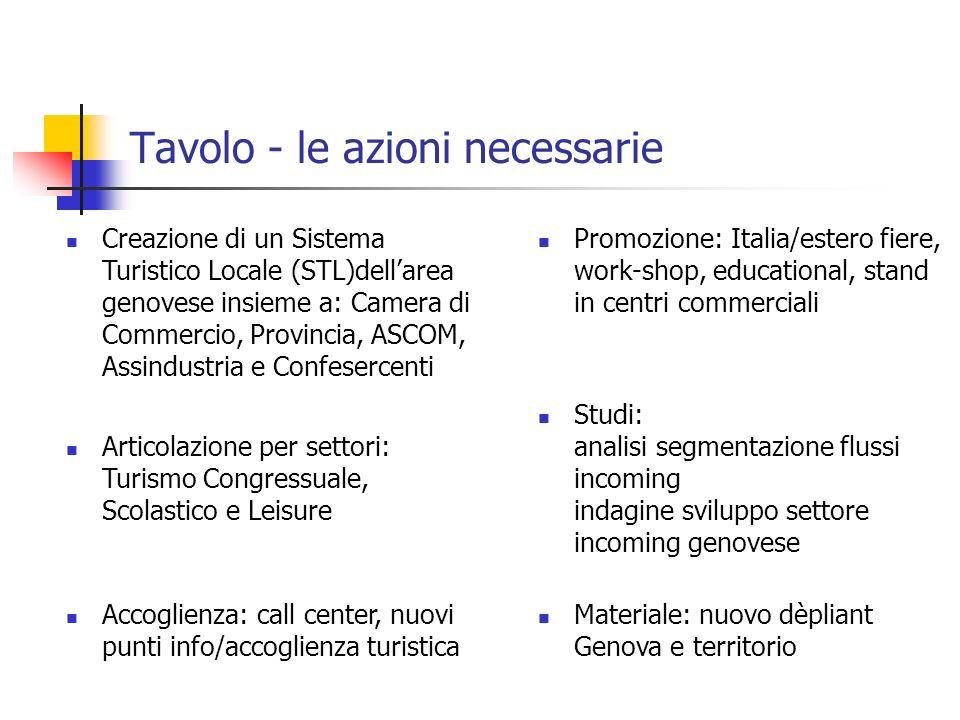 Tavolo - le azioni necessarie Promozione: Italia/estero fiere, work-shop, educational, stand in centri commerciali Accoglienza: call center, nuovi pun