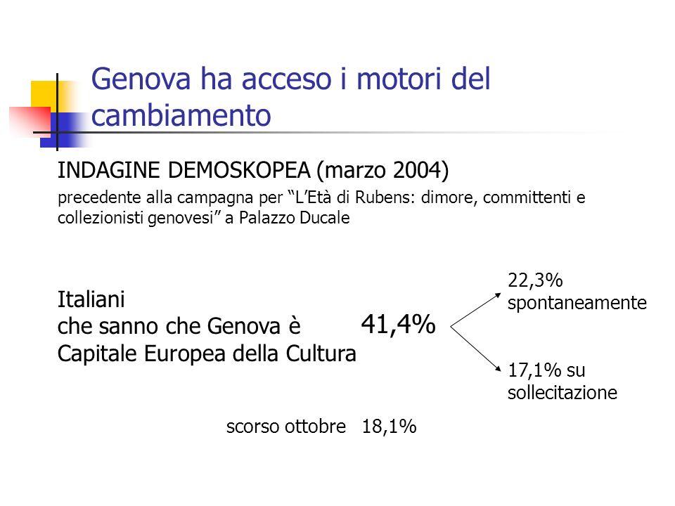 Genova ha acceso i motori del cambiamento INDAGINE DEMOSKOPEA (marzo 2004) precedente alla campagna per LEtà di Rubens: dimore, committenti e collezio