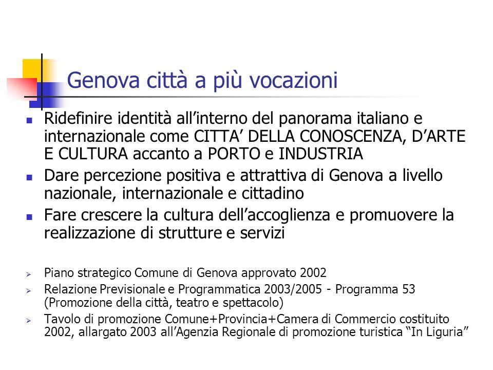 Genova città a più vocazioni Ridefinire identità allinterno del panorama italiano e internazionale come CITTA DELLA CONOSCENZA, DARTE E CULTURA accant