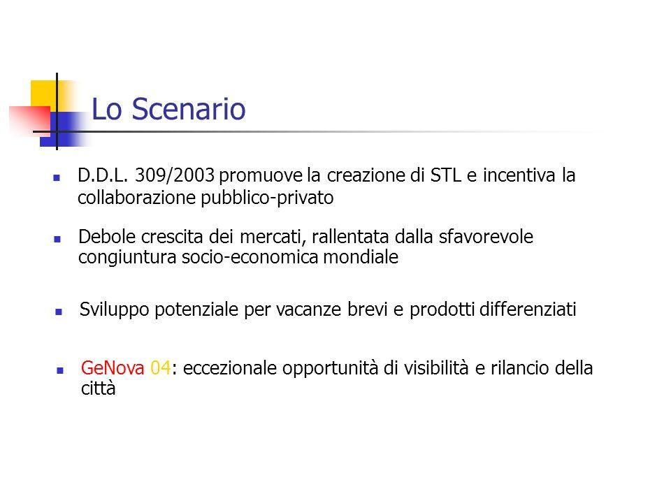 Lo Scenario D.D.L. 309/2003 promuove la creazione di STL e incentiva la collaborazione pubblico-privato Debole crescita dei mercati, rallentata dalla