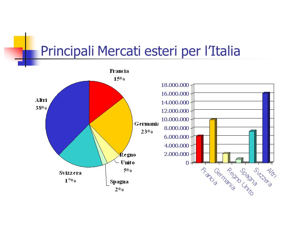 Principali Mercati esteri per lItalia
