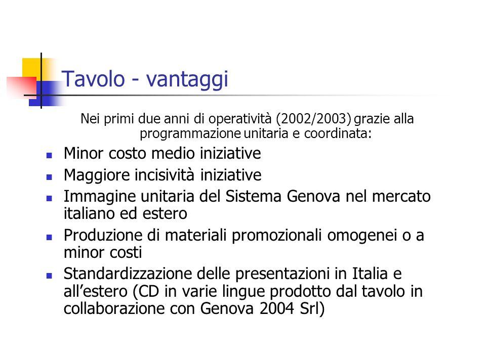 Tavolo - vantaggi Nei primi due anni di operatività (2002/2003) grazie alla programmazione unitaria e coordinata: Minor costo medio iniziative Maggior