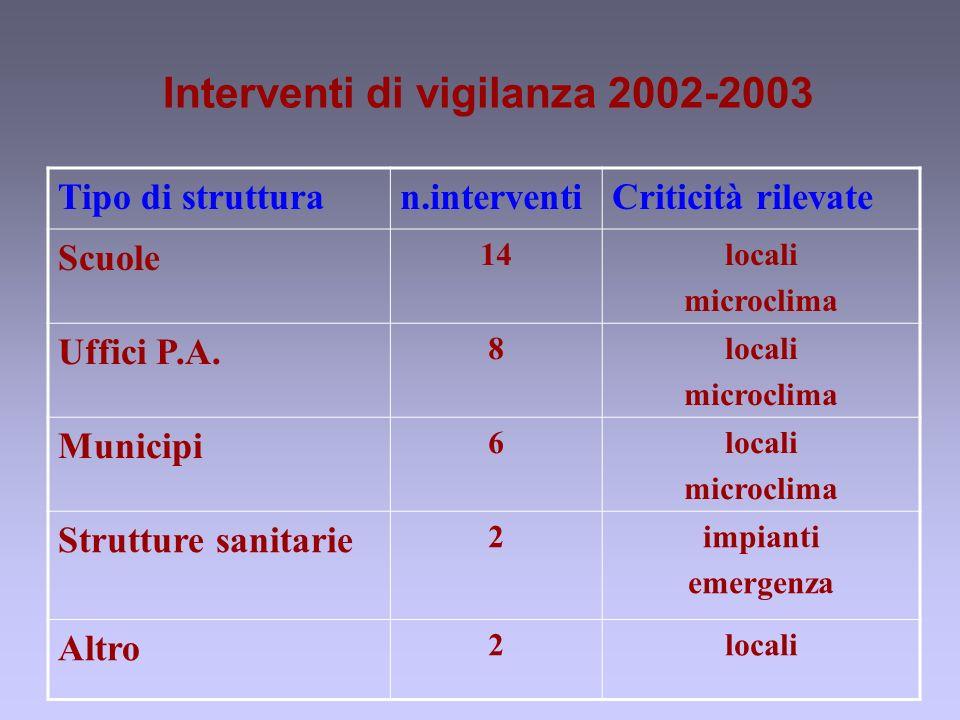 Interventi di vigilanza 2002-2003 Tipo di strutturan.interventiCriticità rilevate Scuole 14locali microclima Uffici P.A.